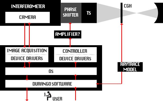 Durango Hardware Overview